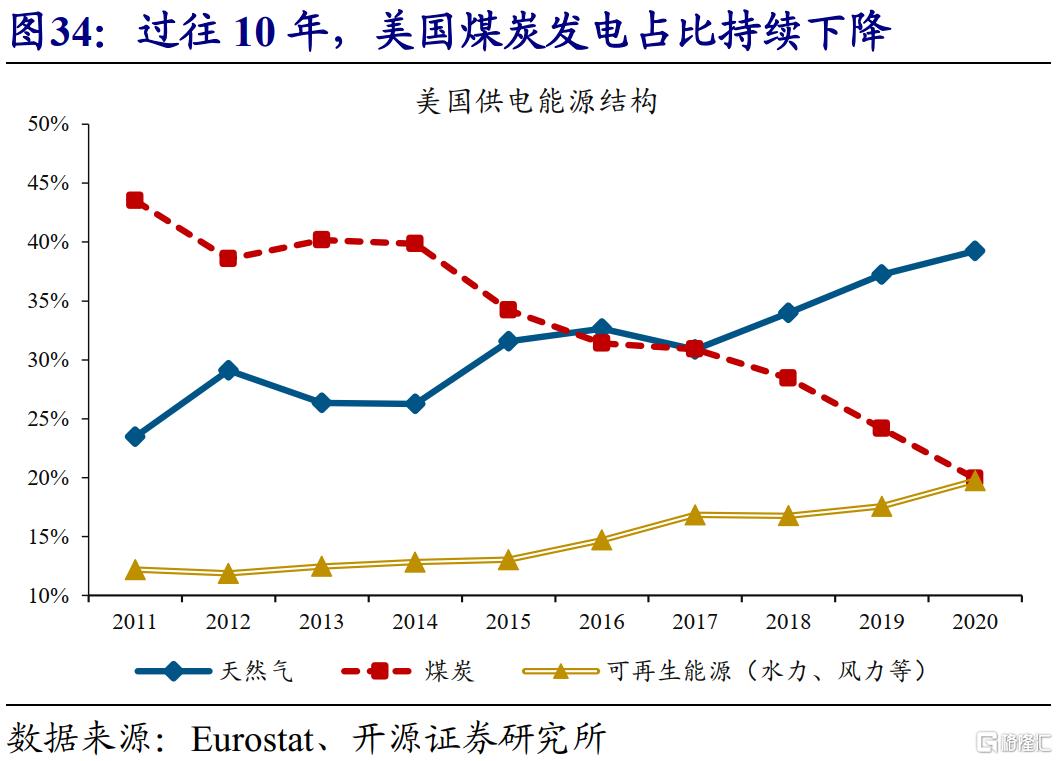 赵伟:全球能源危机,这次不一样?插图36