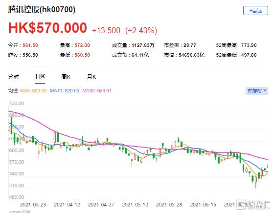 瑞信:维持腾讯(0700.HK)跑赢大市评级 最新市值54696亿港元