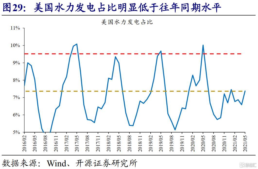 赵伟:全球能源危机,这次不一样?插图31
