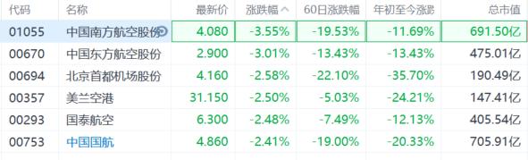 航空股集体走低,南航(1055.HK)跌逾3%插图