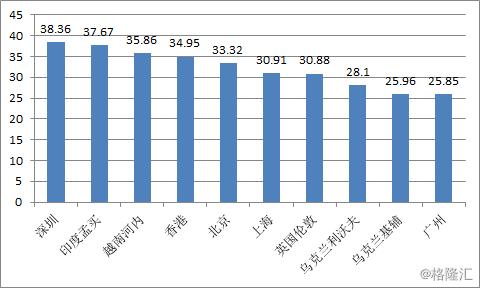 莫斯科和首尔gdp比较_上海和莫斯科GDP相比,究竟差在哪里 答案令人很无奈