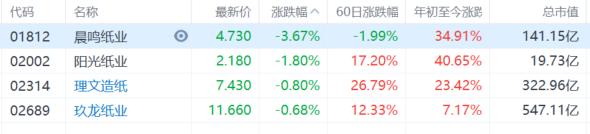港A两市纸业股走低,晨鸣纸业跌逾3%