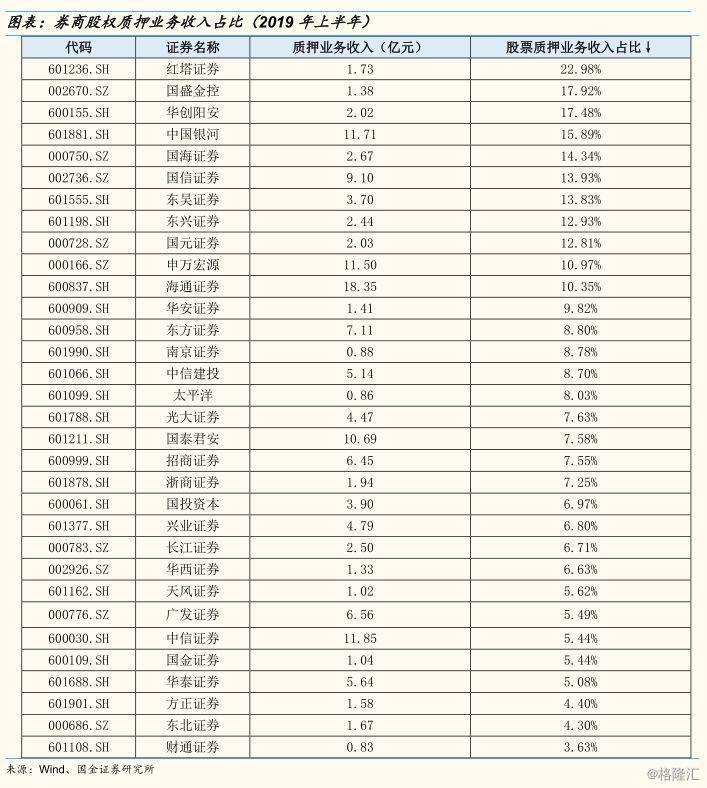 股票质押还是券商的资产隐患吗?