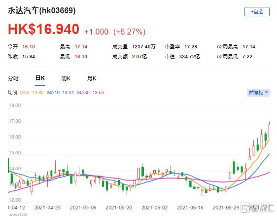 野村:上调永达汽车(3669.HK)目标价至19.4港元 最新市值334亿港元