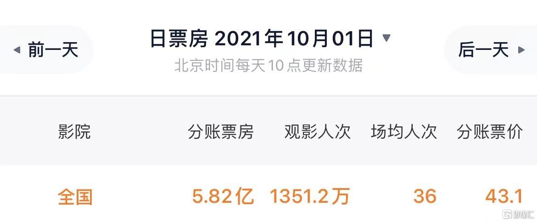 18亿的《长津湖》,能不能拯救国庆档?插图3