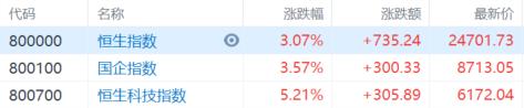 科技股暴动 恒生科技指数大涨逾5%