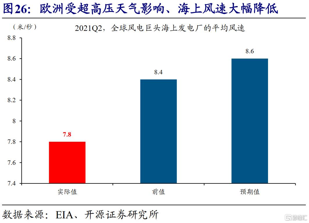 赵伟:全球能源危机,这次不一样?插图28