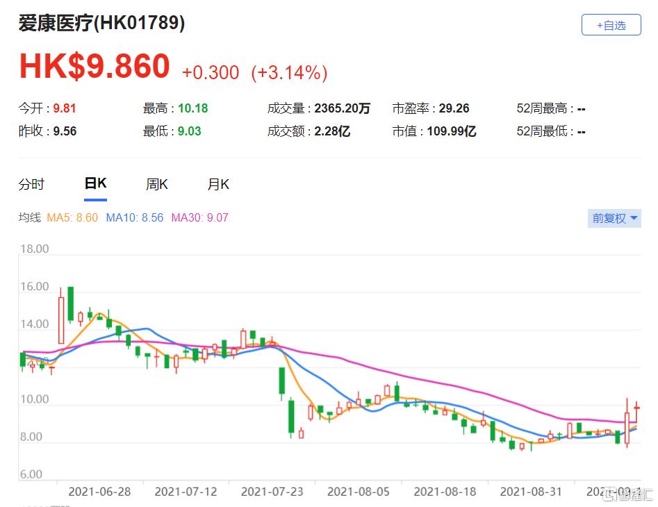 麦格理:上调爱康医疗(1789.HK)目标价至12.97港元 预计2022年盈利增长70%