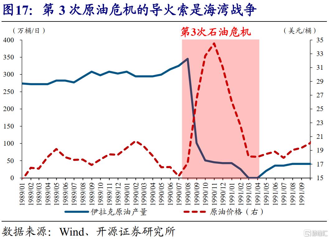 赵伟:全球能源危机,这次不一样?插图18