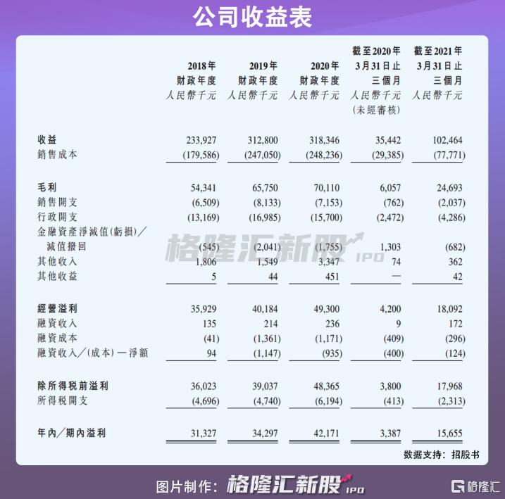 """万亿烟草市场中的""""迷你蛋糕"""",卷烟包装商伟立控股IPO插图3"""