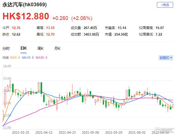 大和:维持永达汽车(3669.HK)买入评级 最新总市值254.5亿港元