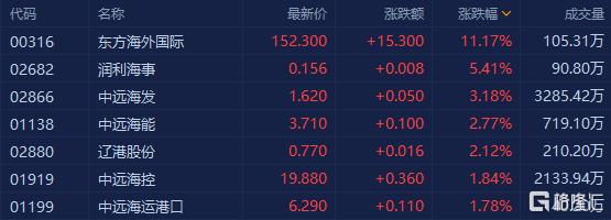 港口航运股大涨 中远海发涨超3%