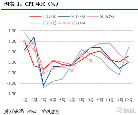 8月CPI同比增长0.8% PPI同比增长9.5%