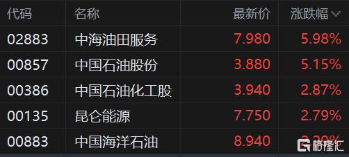 港股午评:恒指涨0.32%,石油等能源股集体爆发,中石油劲升超5%插图2