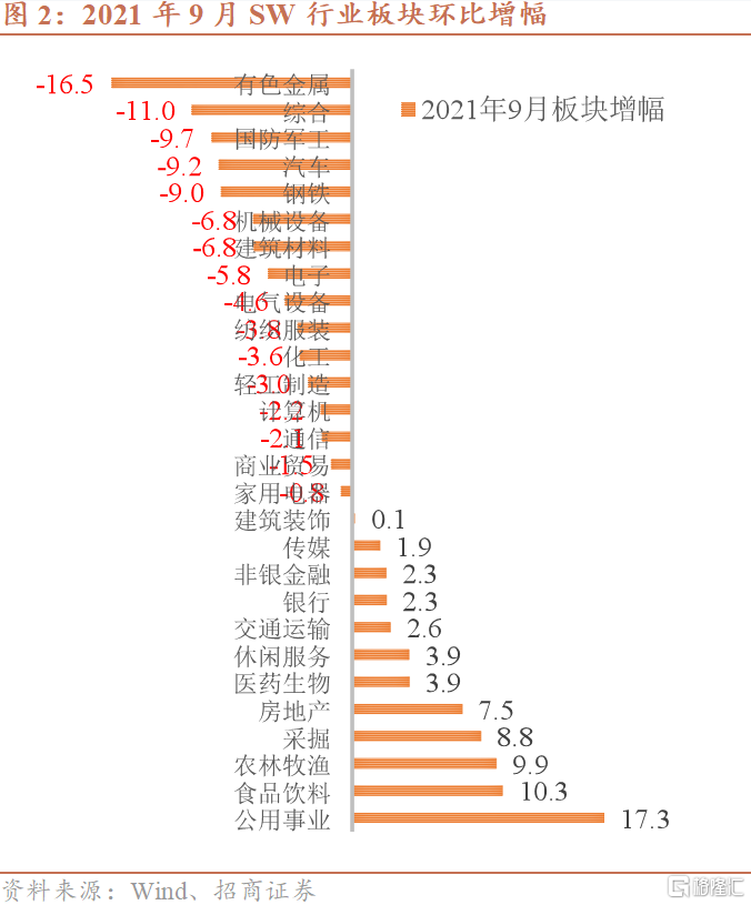 """招商宏观:""""全球能源危机""""对资产价格的影响插图1"""