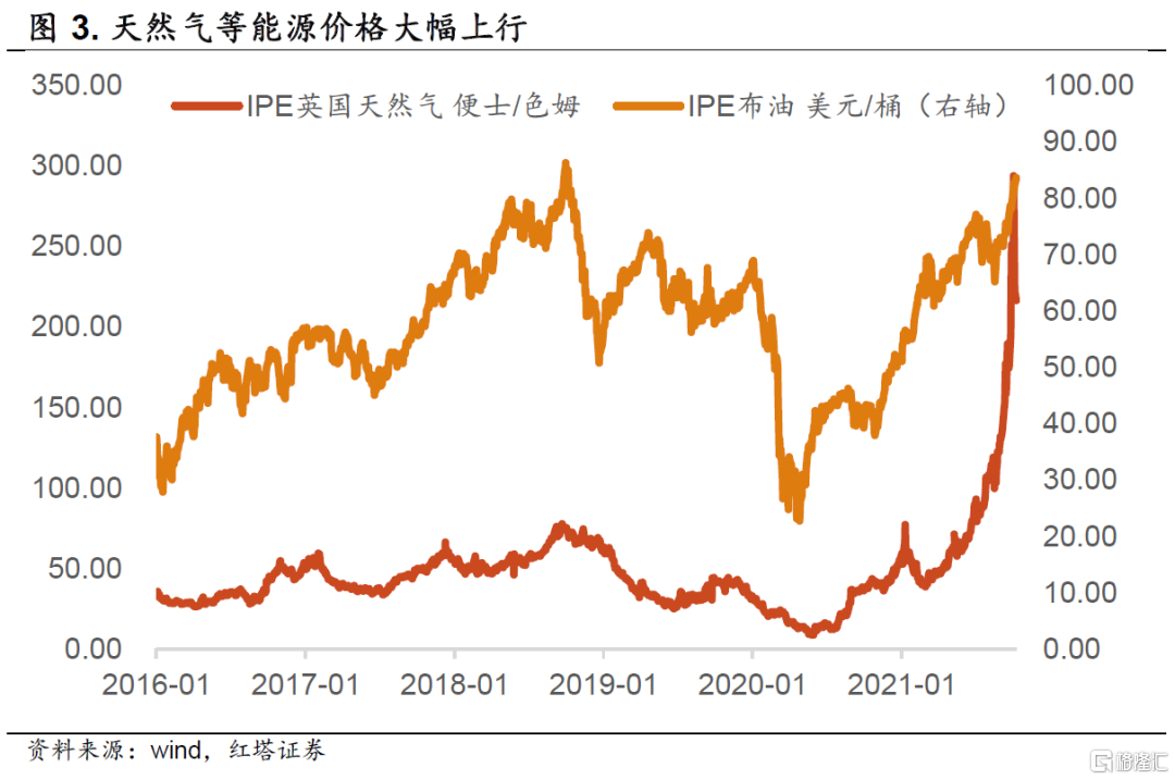 李奇霖:通胀后续会怎么演变插图2