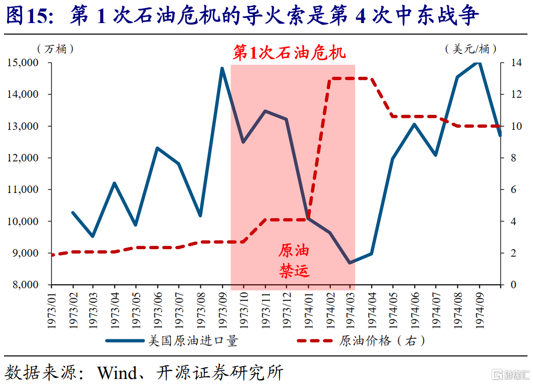 赵伟:全球能源危机,这次不一样?插图16