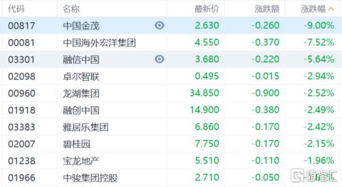 港股收评:恒指上涨0.55%,煤炭电力集体大跌,保险科技继续上扬插图5