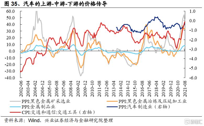涨价如何影响全产业链盈利?插图19