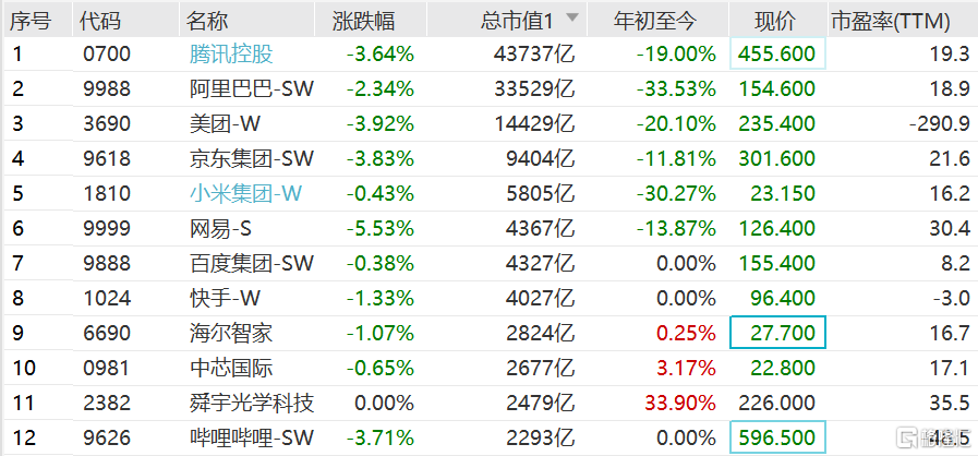 港股科技股午后进一步走低,恒生科技指数跌幅扩大至2.5%
