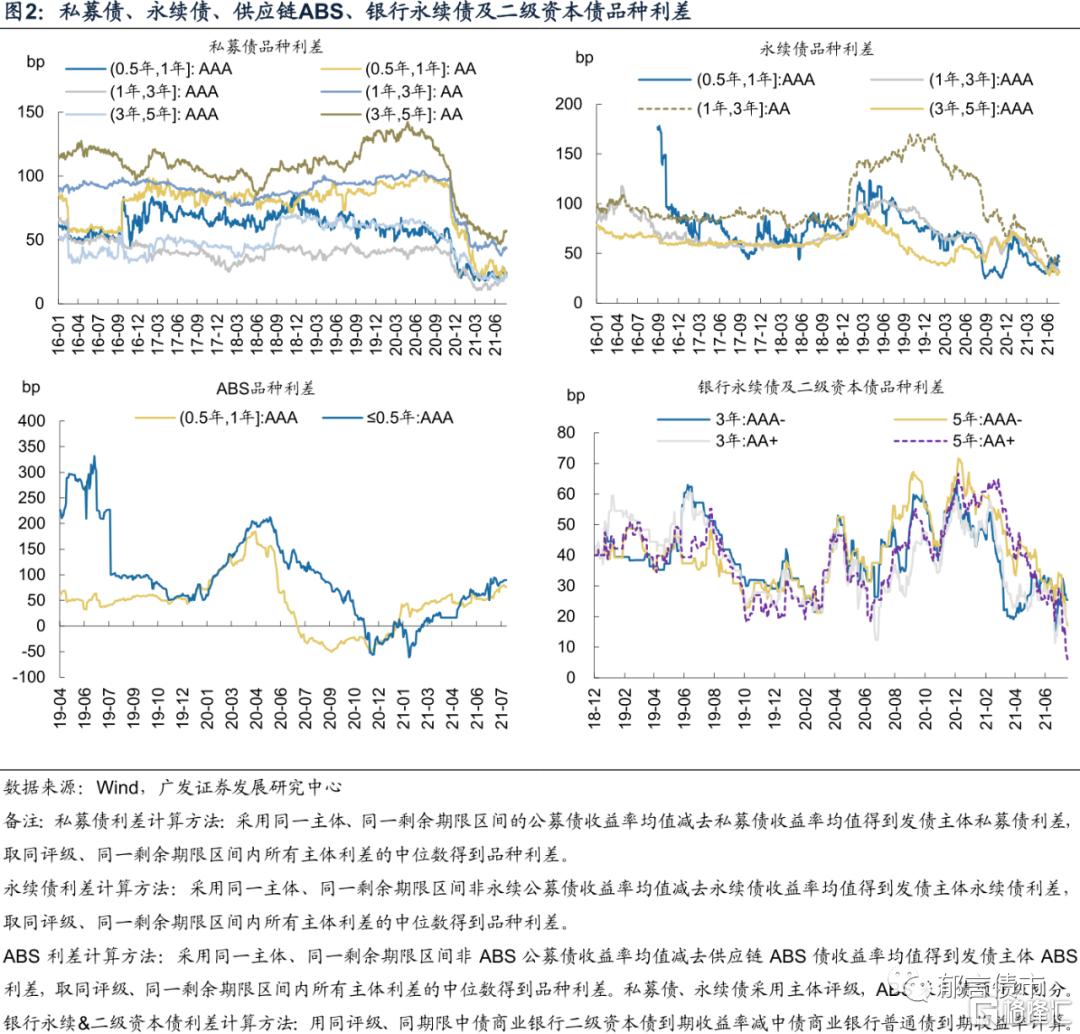 刘郁:银行资本债利差再创新低插图1