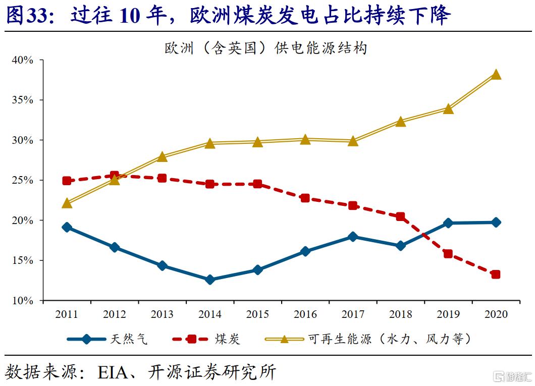 赵伟:全球能源危机,这次不一样?插图35