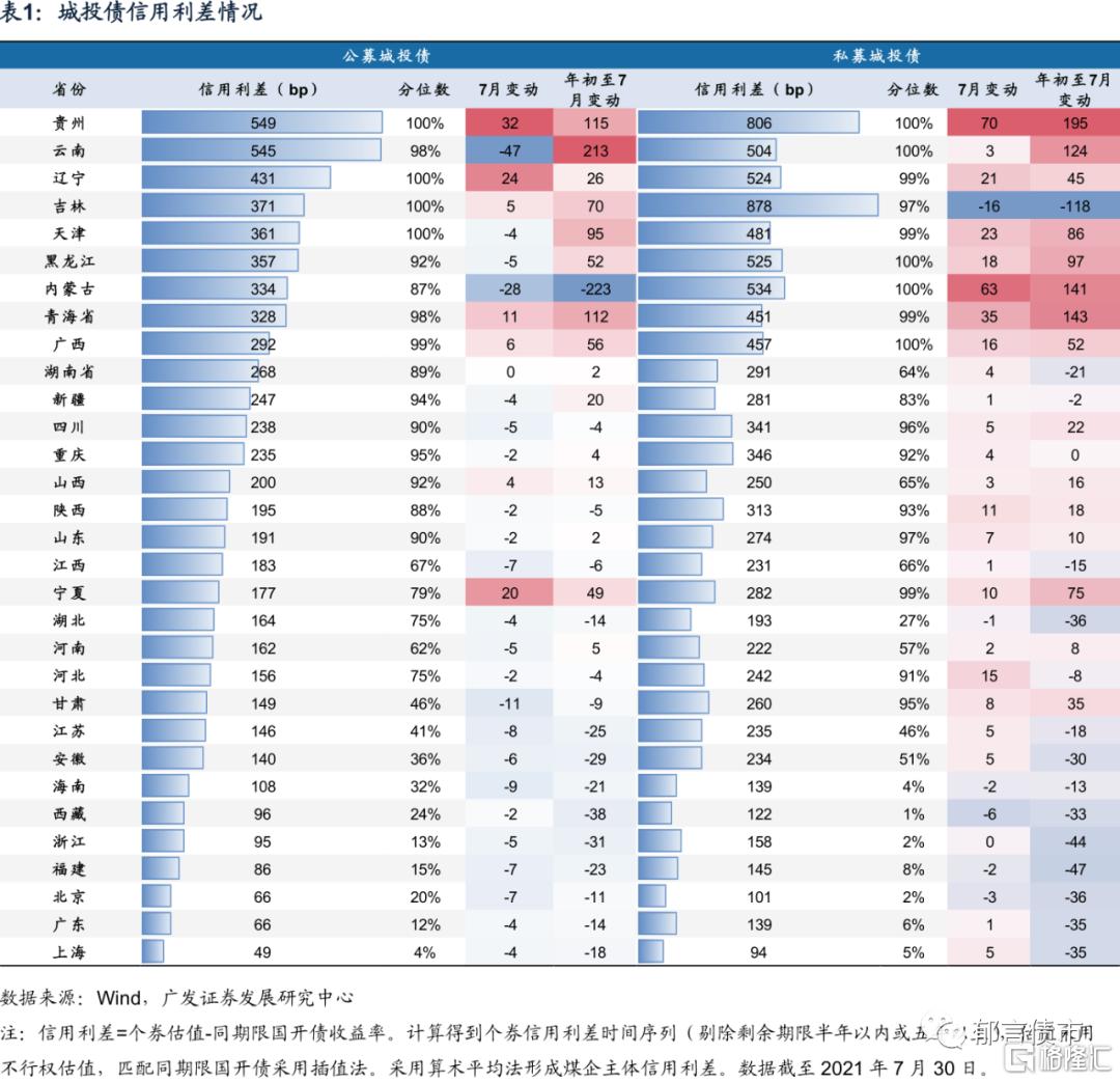 刘郁:银行资本债利差再创新低插图3