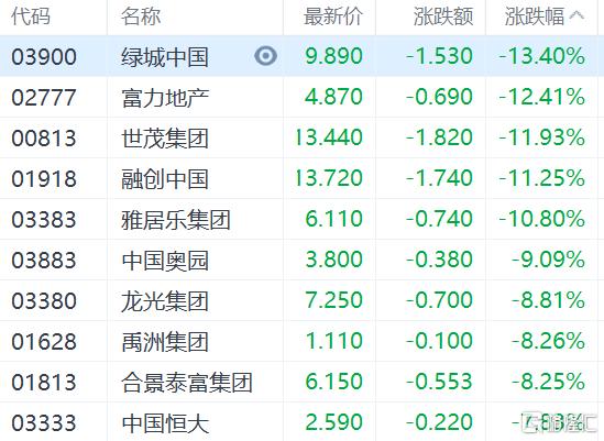 内房股全线大跌,融创中国(1918.HK)、雅居乐集团(3383.HK)跌幅均在10%以上