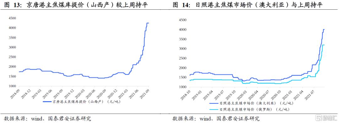 国泰君安:全球能源紧缺加剧,煤炭强基本面维持插图7