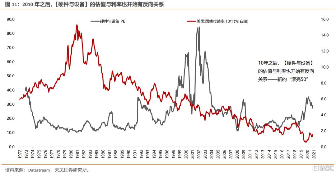 美债利率上行,如何影响不同类别行业的定价?插图8