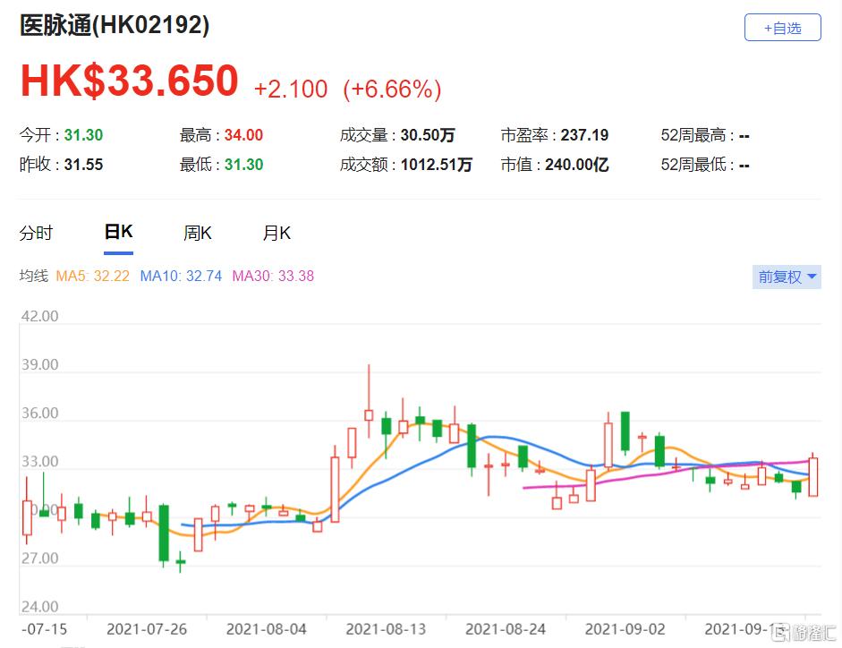 医脉通(2192.HK)目标价35港元 收入及纯利年均复合快速增长可期