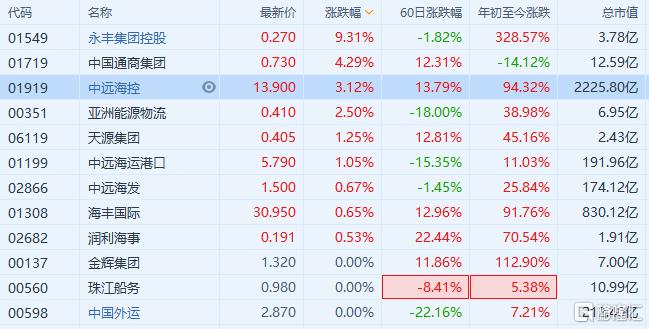 港口航運股普漲  永豐集團控股漲超9%