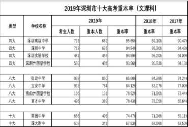 家长速看!深圳最新中考大数据曝光