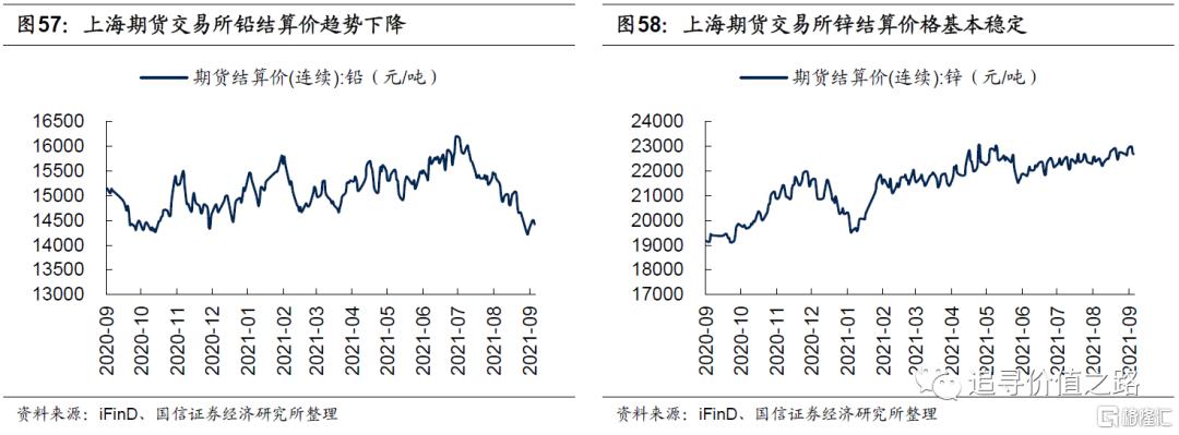 中观行业景气度比较:下游消费不及预期,资源品价格加速上涨插图32