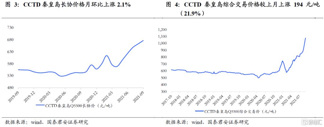 国泰君安:全球能源紧缺加剧,煤炭强基本面维持插图1
