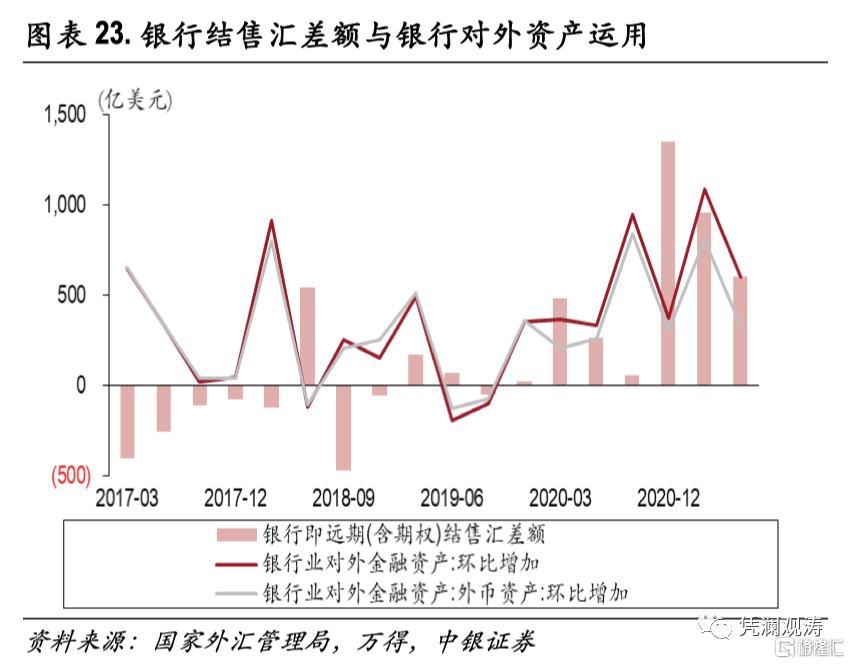 二季度对外经济部门体检报告:经常项目顺差缩小,人民币升值推升对外负债插图22