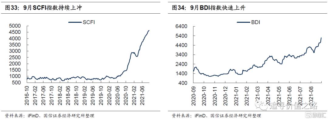中观行业景气度比较:下游消费不及预期,资源品价格加速上涨插图20