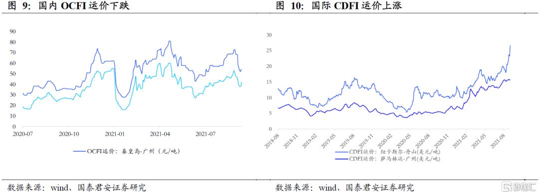 国泰君安:全球能源紧缺加剧,煤炭强基本面维持插图5