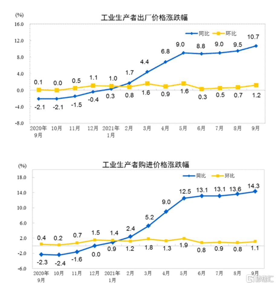 国家统计局:9月份CPI同比上涨0.7%,PPI同比上涨10.7%插图3