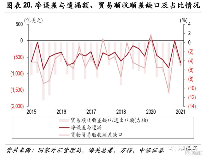 二季度对外经济部门体检报告:经常项目顺差缩小,人民币升值推升对外负债插图19