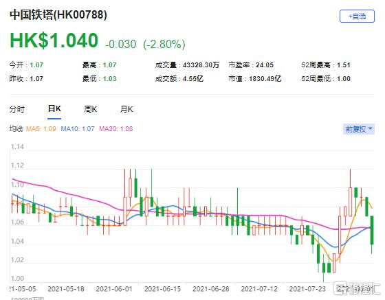 """高盛:维持中国铁塔(0788.HK)""""中性""""评级 最新市值1830亿港元"""