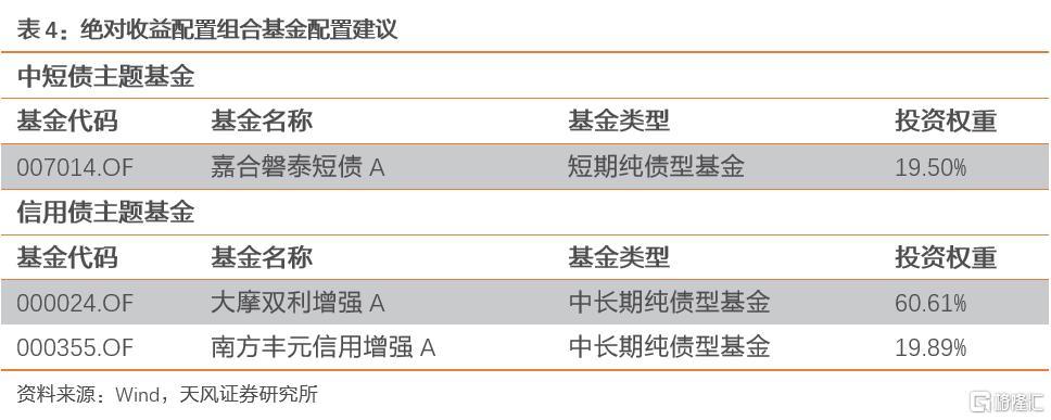 10月资产配置策略:关注三季报和中美缓和两条线索插图16