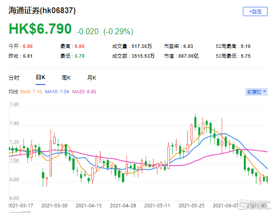 下调海通证券(6837.HK)目标价至6.87港元 目标市盈率为0.53倍