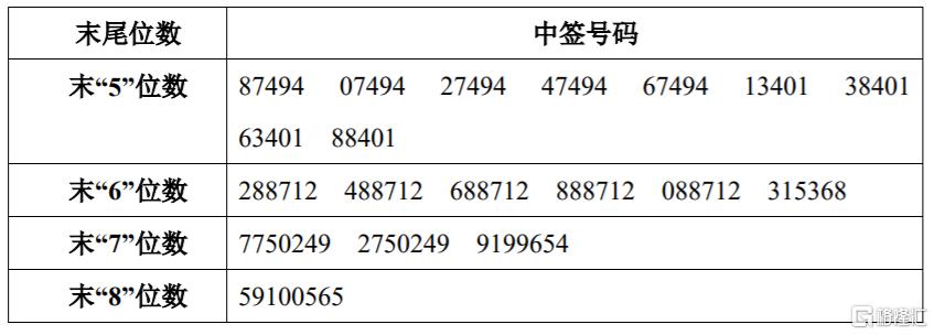 显盈科技301067中签号结果公布,显盈科技中一签能赚多少