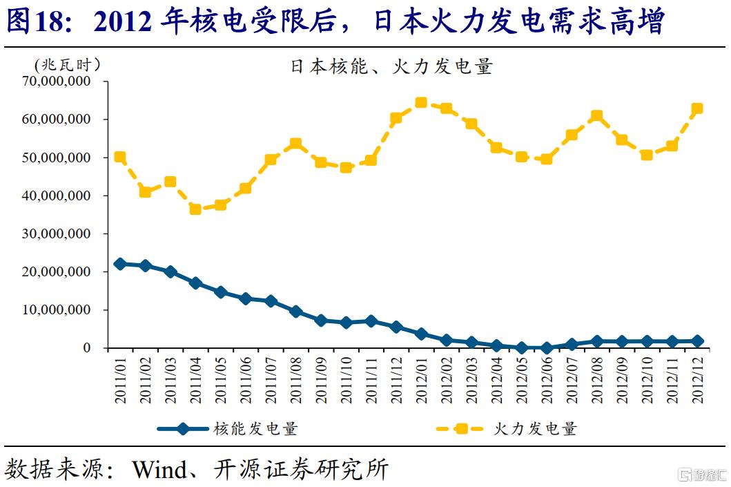 赵伟:全球能源危机,这次不一样?插图19