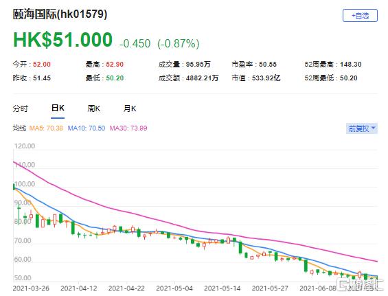 下调颐海国际(1579.HK)目标价至43.7港元 最新市值533.9亿港元