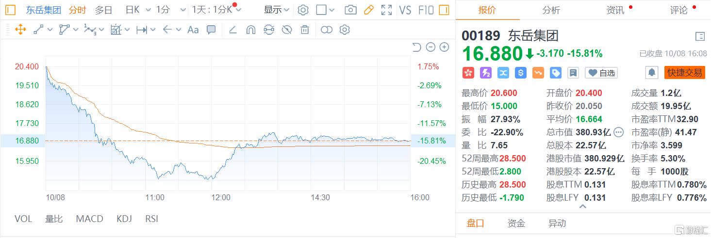 港股收评:恒指上涨0.55%,煤炭电力集体大跌,保险科技继续上扬插图11