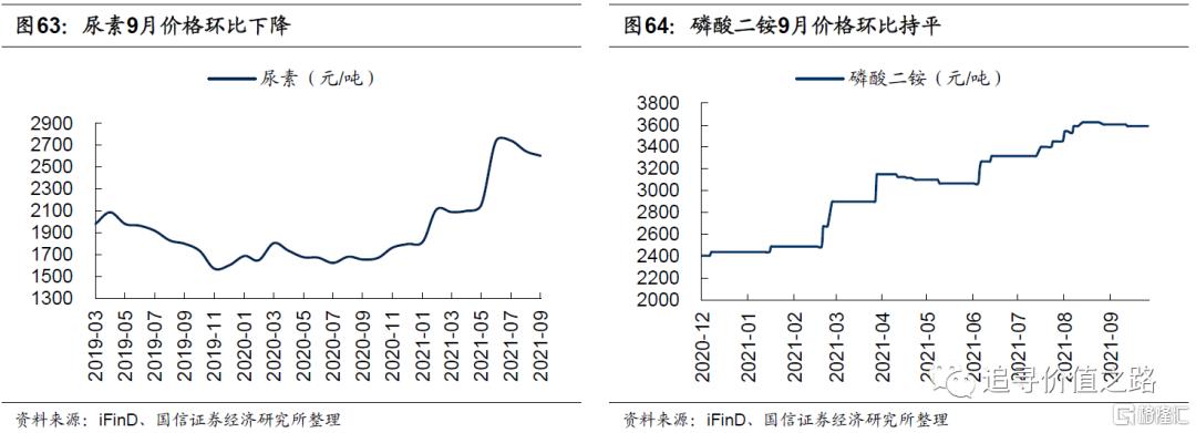 中观行业景气度比较:下游消费不及预期,资源品价格加速上涨插图35