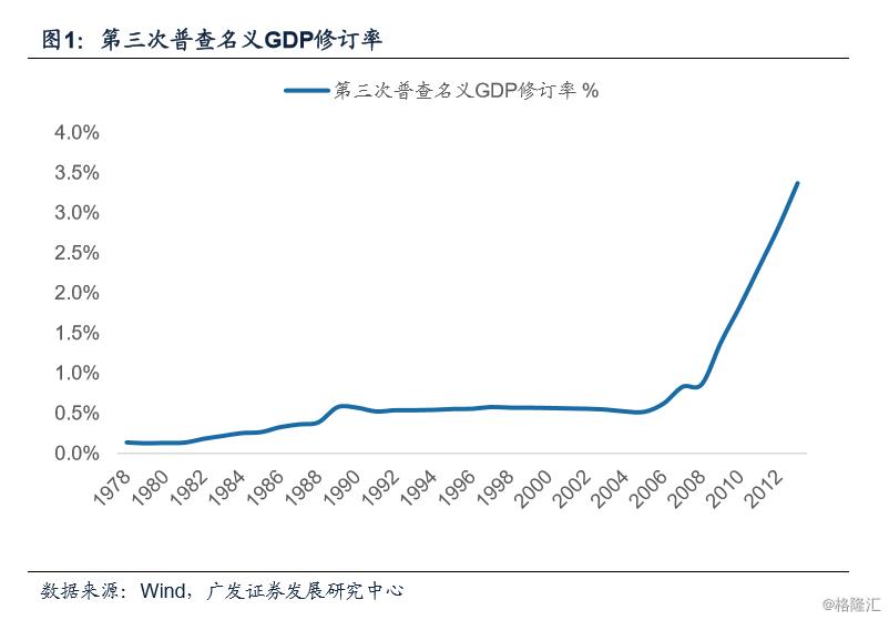 2021年的gdp增长目标_2021年GDP增长目标6 以上,会带来哪些意想不到的惊喜