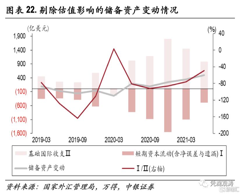 二季度对外经济部门体检报告:经常项目顺差缩小,人民币升值推升对外负债插图21